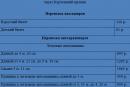 тарифы на перевозку пассажиров и легкового транспорта через Керченский пролив